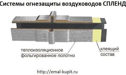 Системы огнезащиты воздуховодов СПЛЕНД
